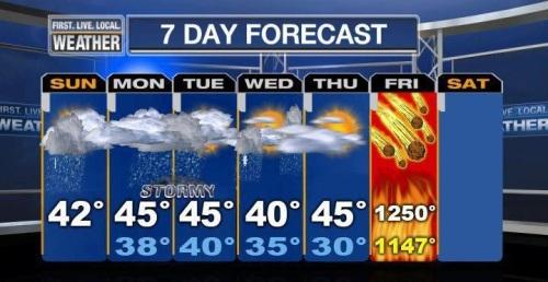 2012 Weather Forecast